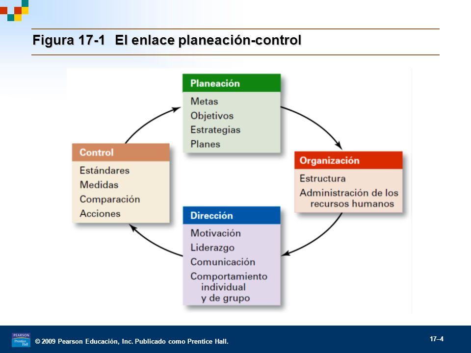 © 2009 Pearson Educación, Inc. Publicado como Prentice Hall. 17–4 Figura 17-1El enlace planeación-control