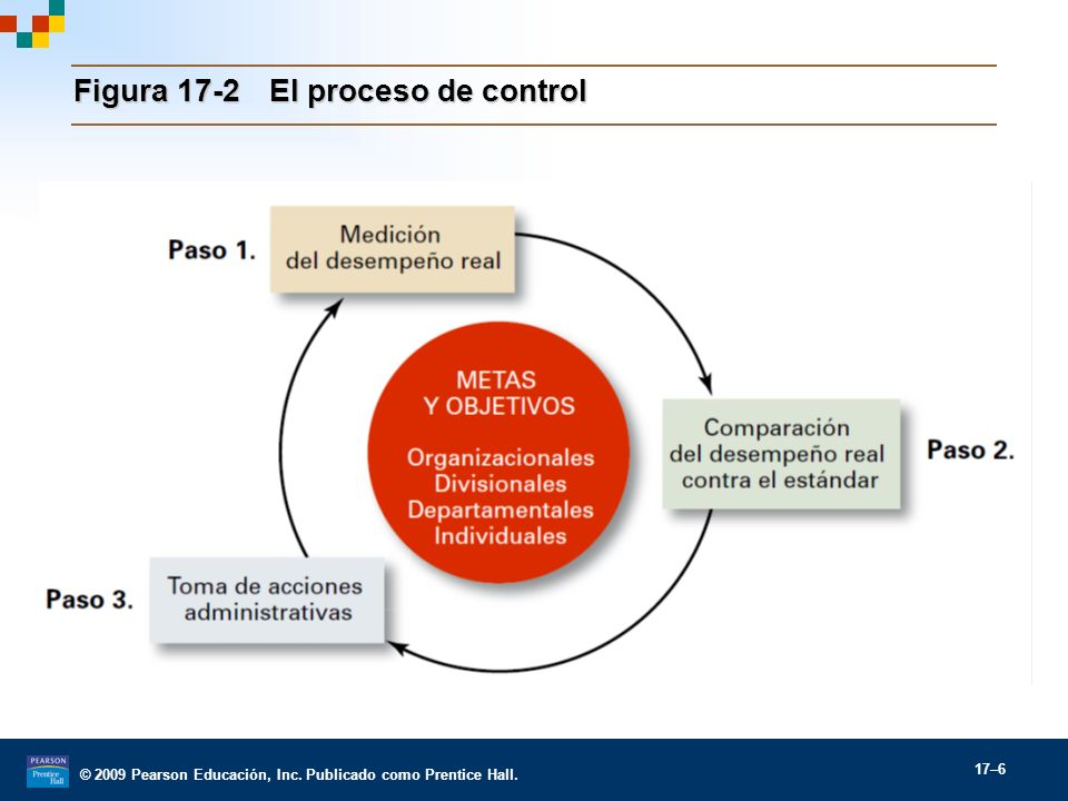 © 2009 Pearson Educación, Inc. Publicado como Prentice Hall. 17–6 Figura 17-2 El proceso de control