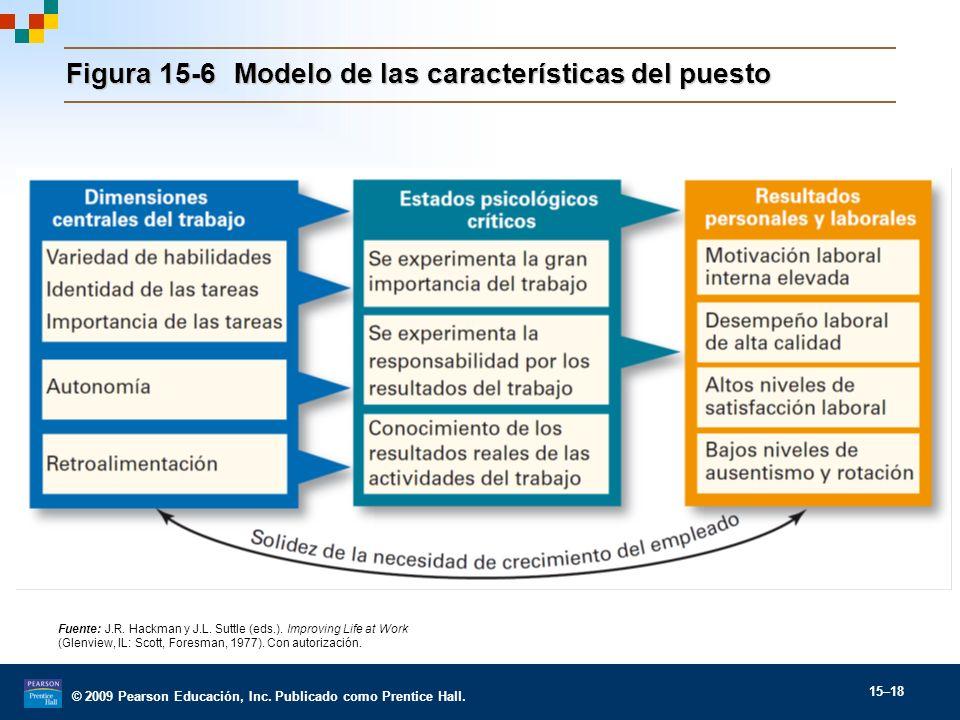 © 2009 Pearson Educación, Inc. Publicado como Prentice Hall. 15–18 Figura 15-6Modelo de las características del puesto Fuente: J.R. Hackman y J.L. Sut