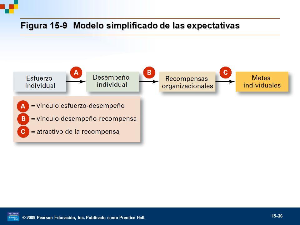 © 2009 Pearson Educación, Inc. Publicado como Prentice Hall. 15–26 Figura 15-9Modelo simplificado de las expectativas