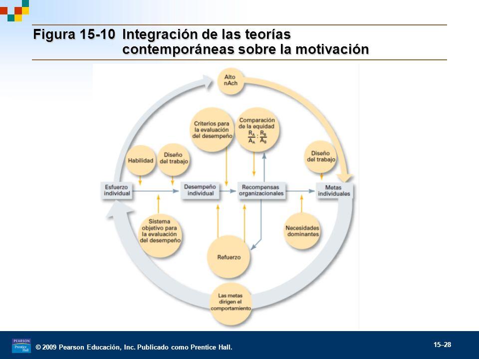© 2009 Pearson Educación, Inc. Publicado como Prentice Hall. 15–28 Figura 15-10 Integración de las teorías contemporáneas sobre la motivación