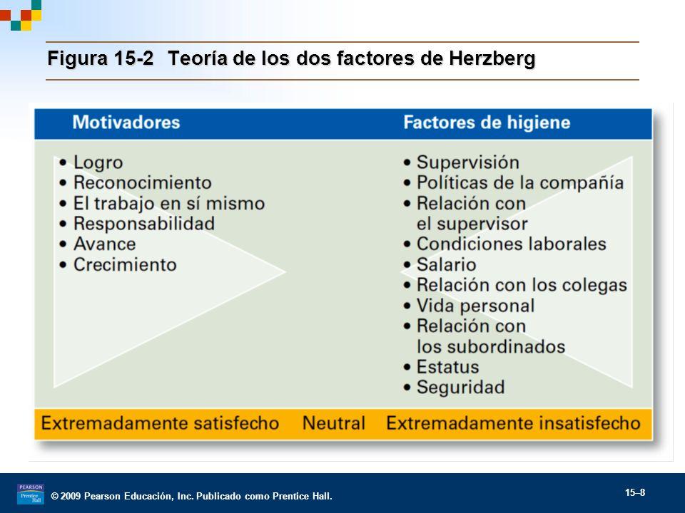 © 2009 Pearson Educación, Inc. Publicado como Prentice Hall. 15–8 Figura 15-2Teoría de los dos factores de Herzberg