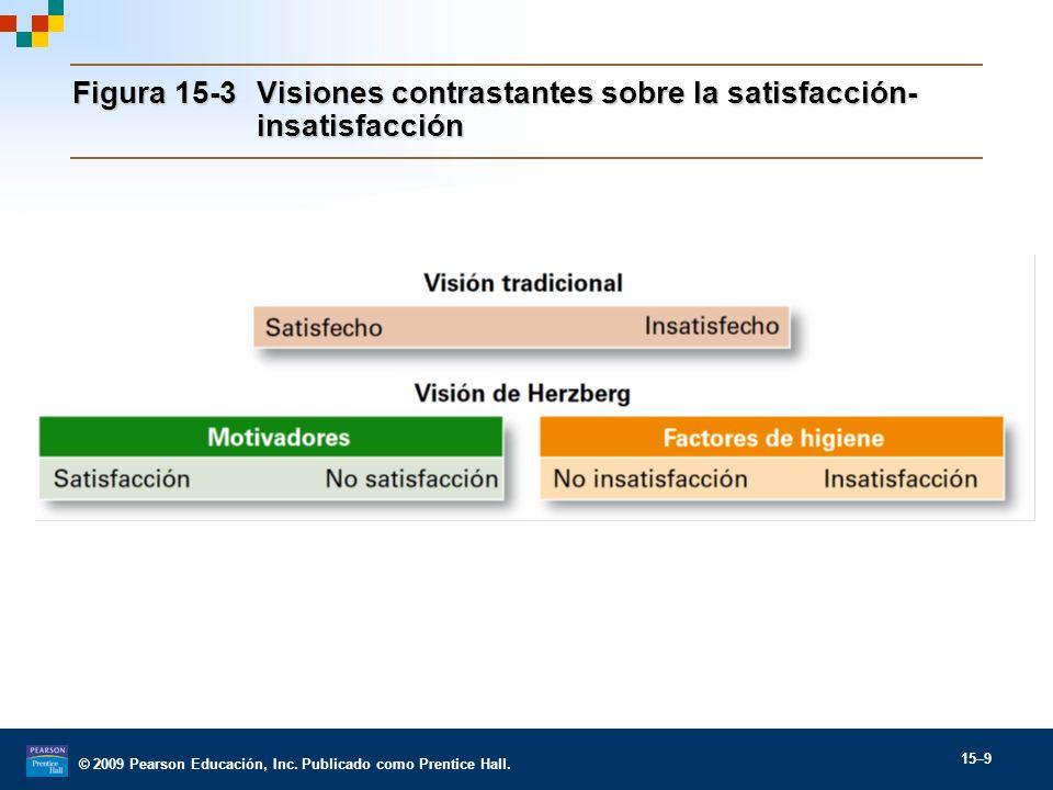 © 2009 Pearson Educación, Inc. Publicado como Prentice Hall. 15–9 Figura 15-3Visiones contrastantes sobre la satisfacción- insatisfacción