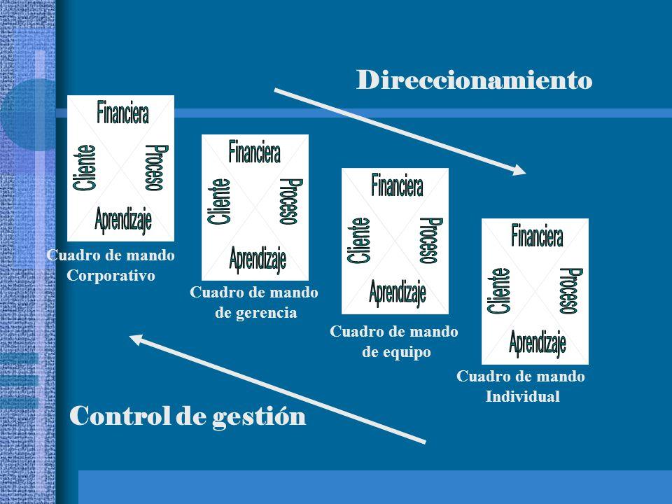 Cuadro de mando Corporativo Cuadro de mando de gerencia Cuadro de mando de equipo Cuadro de mando Individual Direccionamiento Control de gestión