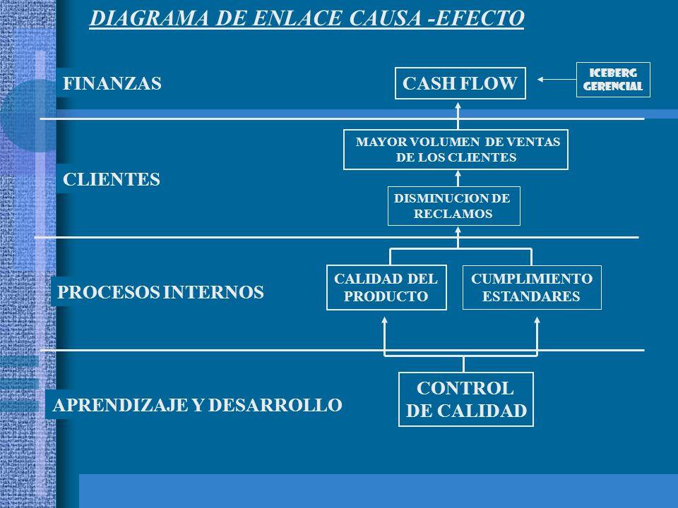 ICEBERG GERENCIAL FINANZAS CASH FLOW CLIENTES MAYOR VOLUMEN DE VENTAS DE LOS CLIENTES PROCESOS INTERNOS CALIDAD DEL PRODUCTO APRENDIZAJE Y DESARROLLO CONTROL DE CALIDAD DISMINUCION DE RECLAMOS CUMPLIMIENTO ESTANDARES DIAGRAMA DE ENLACE CAUSA -EFECTO