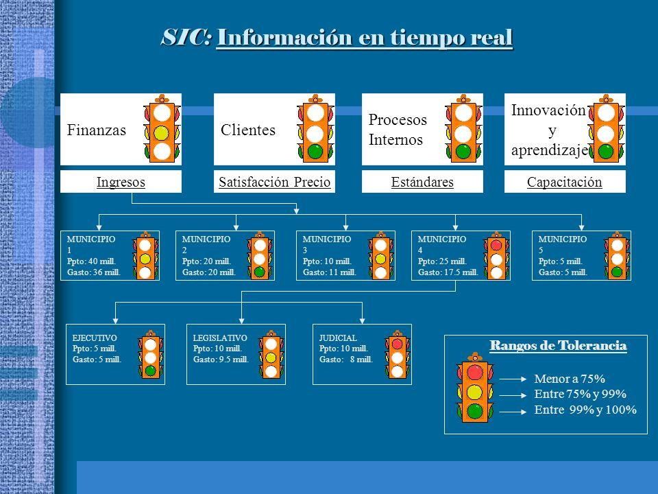 SIC: Información en tiempo real SIC: Información en tiempo real FinanzasClientes Procesos Internos Innovación y aprendizaje CapacitaciónEstándaresSatisfacción PrecioIngresos MUNICIPIO 1 Ppto: 40 mill.