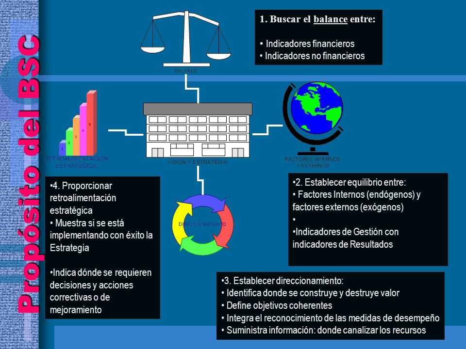 Propósito del BSC 1.Buscar el balance entre: Indicadores financieros Indicadores no financieros 4.