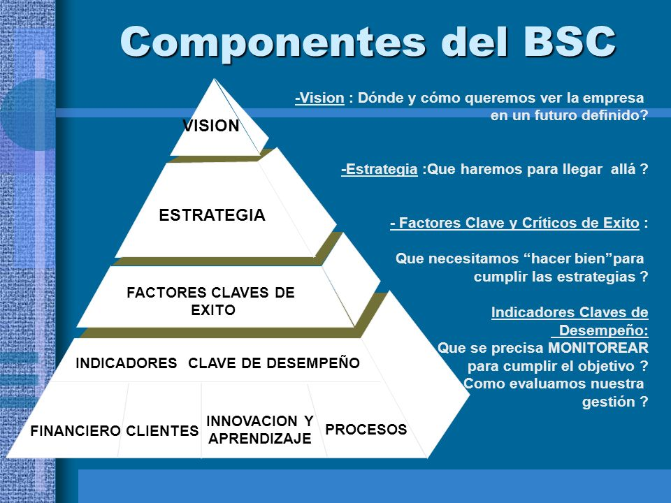 Componentes del BSC -Vision : Dónde y cómo queremos ver la empresa en un futuro definido? -Estrategia :Que haremos para llegar allá ? - Factores Clave