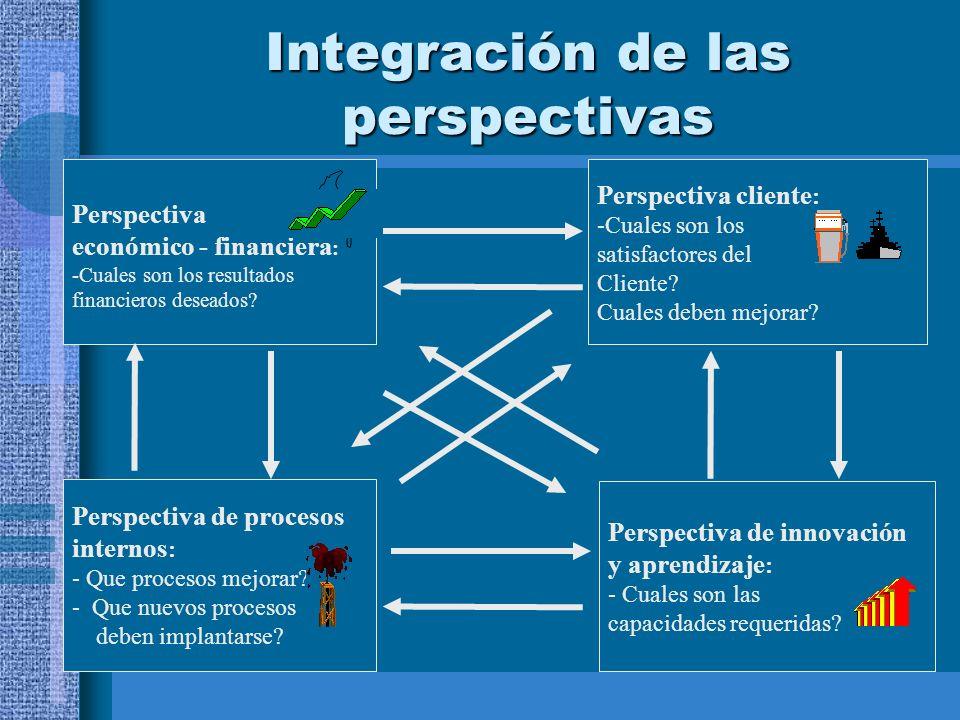 Integración de las perspectivas Perspectiva de innovación y aprendizaje : - Cuales son las capacidades requeridas? Perspectiva cliente : -Cuales son l