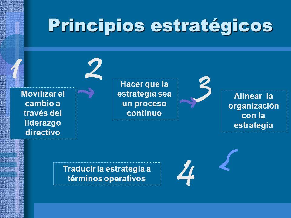 Principios estratégicos Movilizar el cambio a través del liderazgo directivo Hacer que la estrategia sea un proceso continuo Traducir la estrategia a términos operativos 1 2 3 4 Alinear la organización con la estrategia