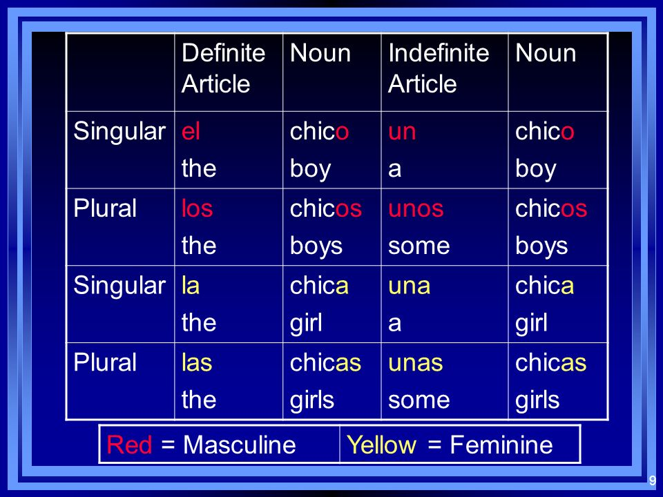 8 Exceptions to the rule…: The gender of some words must be learned because they dont follow the patterns for masculino or femenino: The gender of som