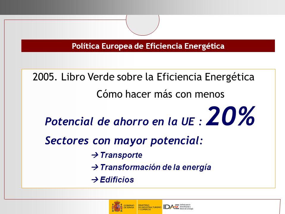 Política Europea de Eficiencia Energética 2005. Libro Verde sobre la Eficiencia Energética Cómo hacer más con menos Potencial de ahorro en la UE : 20%