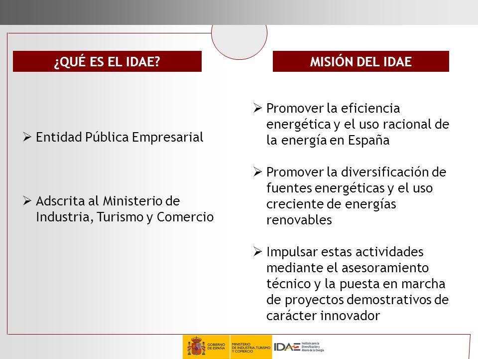 ¿QUÉ ES EL IDAE? Entidad Pública Empresarial Adscrita al Ministerio de Industria, Turismo y Comercio Promover la eficiencia energética y el uso racion