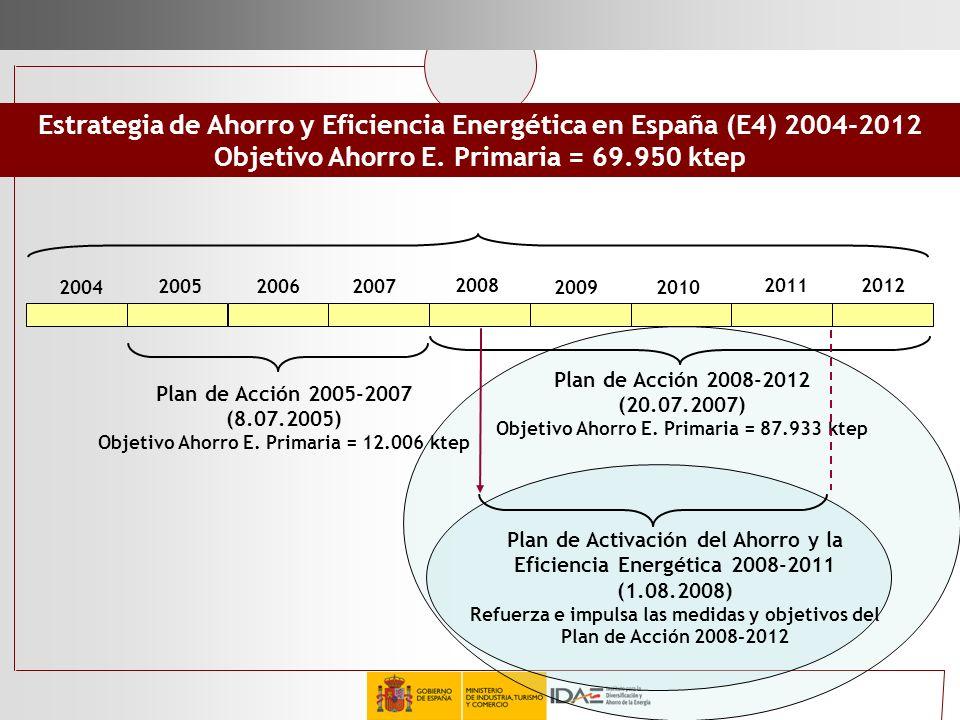 Estrategia de Ahorro y Eficiencia Energética en España (E4) 2004-2012 Objetivo Ahorro E. Primaria = 69.950 ktep 2004 2005 2007 2006 2008 2009 2011 201
