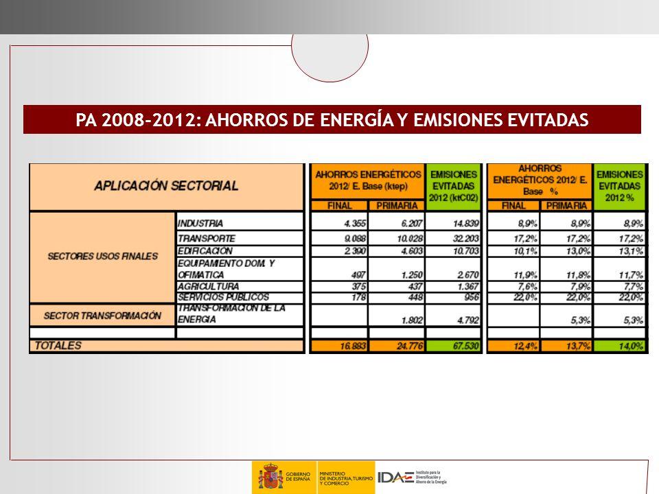 PA 2008-2012: AHORROS DE ENERG Í A Y EMISIONES EVITADAS