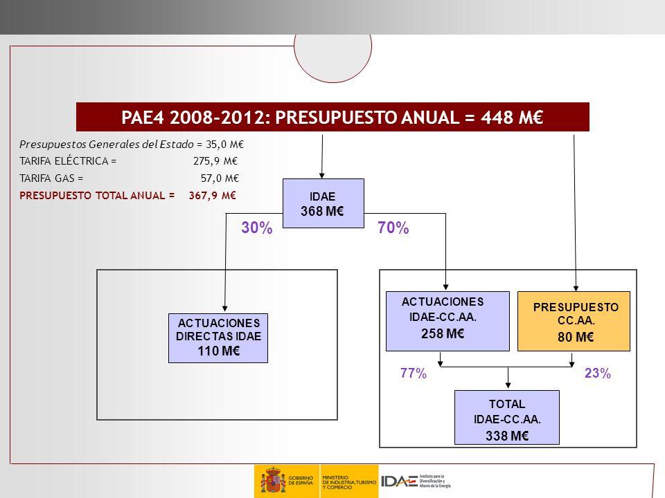 ACTUACIONES DIRECTAS IDAE 110 M ACTUACIONES IDAE-CC.AA. 258 M PAE4 2008-2012: PRESUPUESTO ANUAL = 448 M PRESUPUESTO CC.AA. 80 M IDAE 368 M 30%70% 77%2