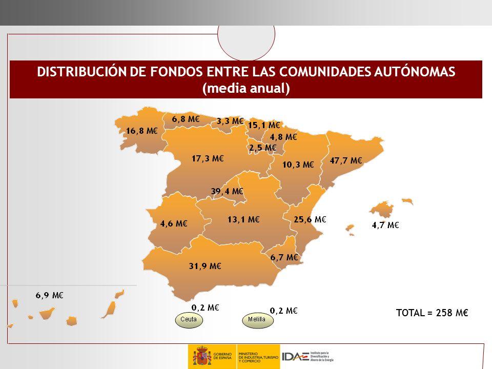 DISTRIBUCIÓN DE FONDOS ENTRE LAS COMUNIDADES AUTÓNOMAS (media anual) TOTAL = 258 M
