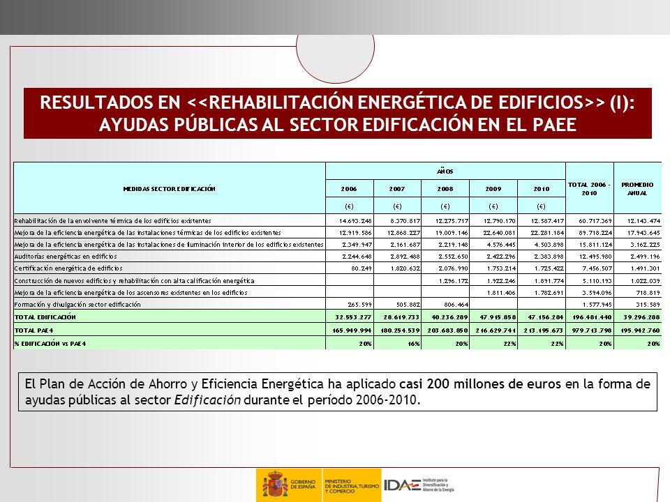 RESULTADOS EN > (I): AYUDAS PÚBLICAS AL SECTOR EDIFICACIÓN EN EL PAEE El Plan de Acción de Ahorro y Eficiencia Energética ha aplicado casi 200 millone