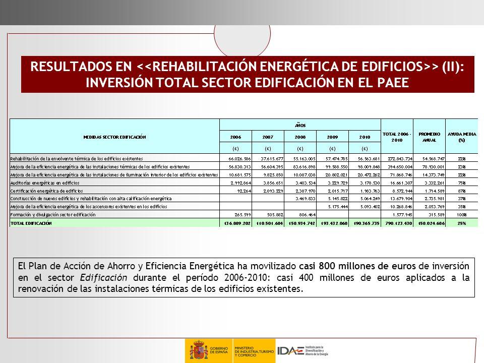 RESULTADOS EN > (II): INVERSIÓN TOTAL SECTOR EDIFICACIÓN EN EL PAEE El Plan de Acción de Ahorro y Eficiencia Energética ha movilizado casi 800 millone