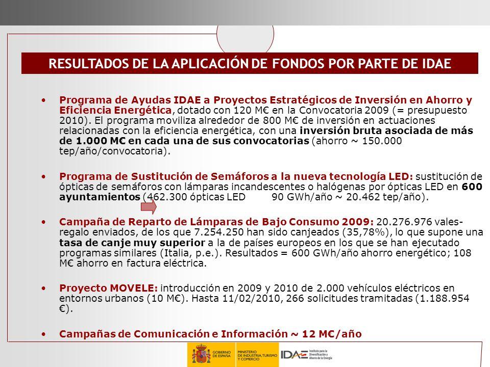 RESULTADOS DE LA APLICACIÓN DE FONDOS POR PARTE DE IDAE Programa de Ayudas IDAE a Proyectos Estratégicos de Inversión en Ahorro y Eficiencia Energétic
