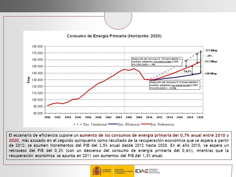 El escenario de eficiencia supone un aumento de los consumos de energía primaria del 0,7% anual entre 2010 y 2020, más acusado en el segundo quinqueni