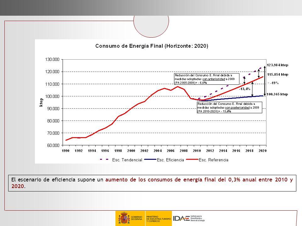 El escenario de eficiencia supone un aumento de los consumos de energía final del 0,3% anual entre 2010 y 2020.