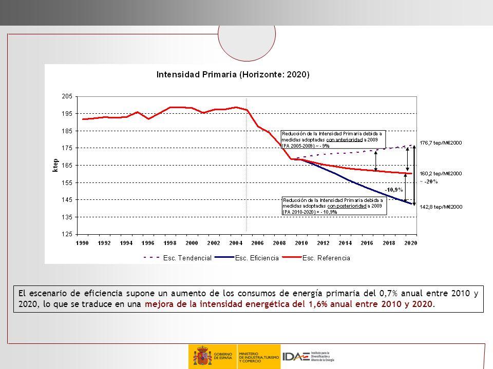 El escenario de eficiencia supone un aumento de los consumos de energía primaria del 0,7% anual entre 2010 y 2020, lo que se traduce en una mejora de