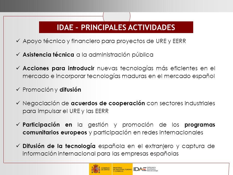 IDAE – PRINCIPALES ACTIVIDADES Apoyo técnico y financiero para proyectos de URE y EERR Asistencia técnica a la administración pública Acciones para in