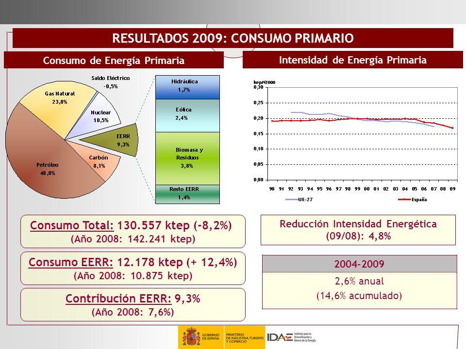 Consumo Total: 130.557 ktep (-8,2%) (Año 2008: 142.241 ktep) Consumo EERR: 12.178 ktep (+ 12,4%) (Año 2008: 10.875 ktep) 2004-2009 2,6% anual (14,6% a