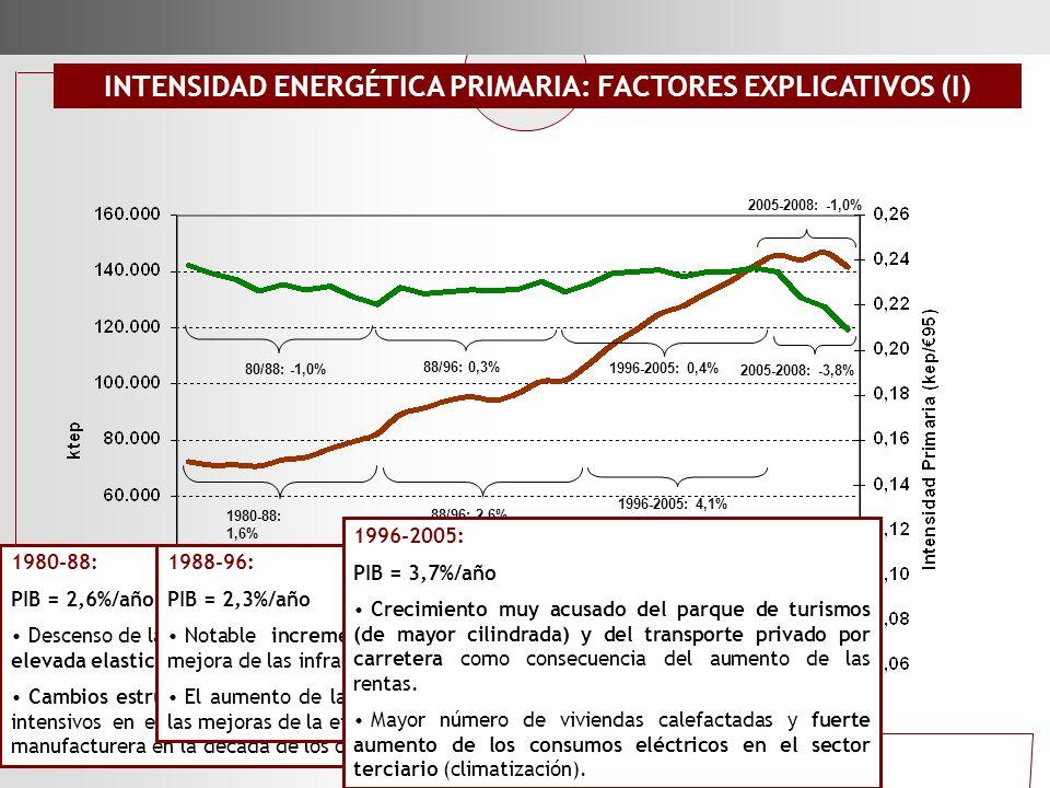 1980-88: 1,6% 1996-2005: 4,1% 80/88: -1,0% 1980-88: PIB = 2,6%/año Descenso de la intensidad energética del sector industrial como resultado de una el