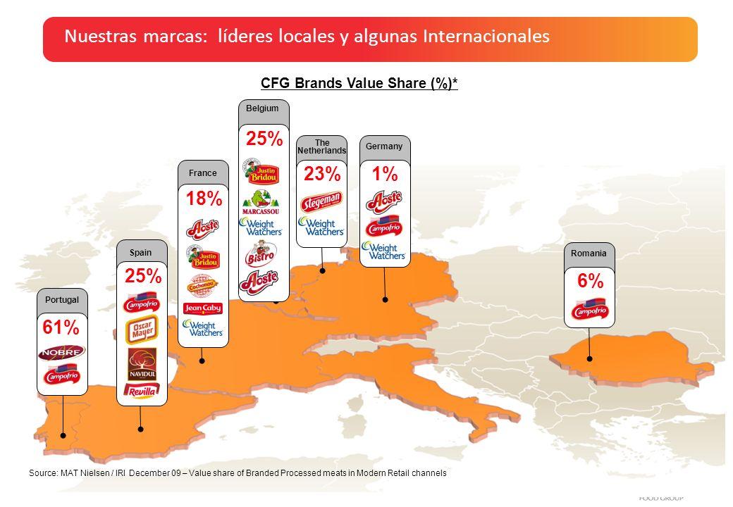 Globalización e Internacionalización, 15 de Junio - AINIA Ofrecemos todos los productos claves de los elaborados cárnicos, con foco en Jamón Cocido, Salchichas, Embutidos y Jamón Curado.