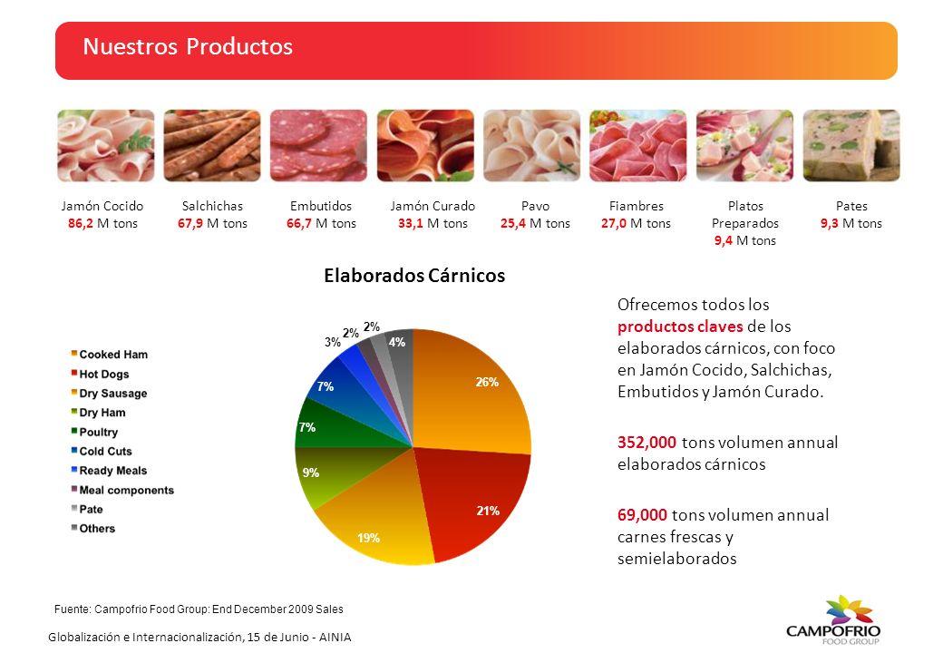 Globalización e Internacionalización, 15 de Junio - AINIA Nuestras Ventas 8% Branded Sales Net Sales: Branded vs Private Label Net Sales by Channel Como líderes en el segmento de MARCA, tenemos un fuerte reconocimiento en el mercado y nos permite crear relaciones con los clientes más importantes de nuestro sector, tanto en alimentación, como en foodservice.