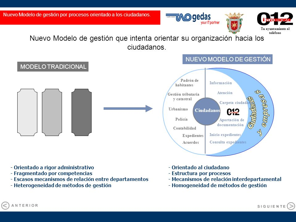 Tu ayuntamiento al teléfono Nuevo Modelo de gestión que intenta orientar su organización hacia los ciudadanos. - Orientado a rigor administrativo - Fr