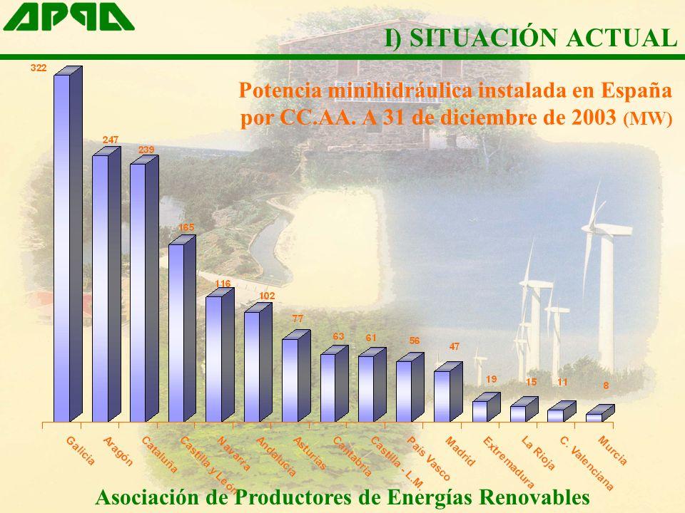 Asociación de Productores de Energías Renovables I) SITUACIÓN ACTUAL Potencia minihidráulica instalada en España por CC.AA. A 31 de diciembre de 2003