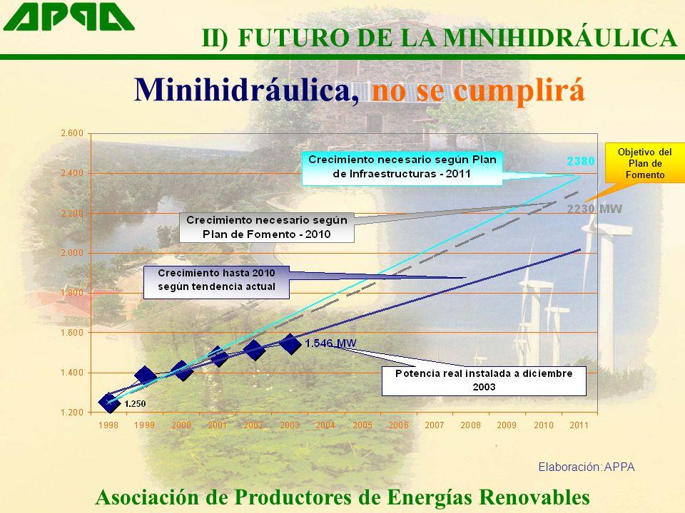 Minihidráulica, no se cumplirá Objetivo del Plan de Fomento Elaboración: APPA Asociación de Productores de Energías Renovables II) FUTURO DE LA MINIHI