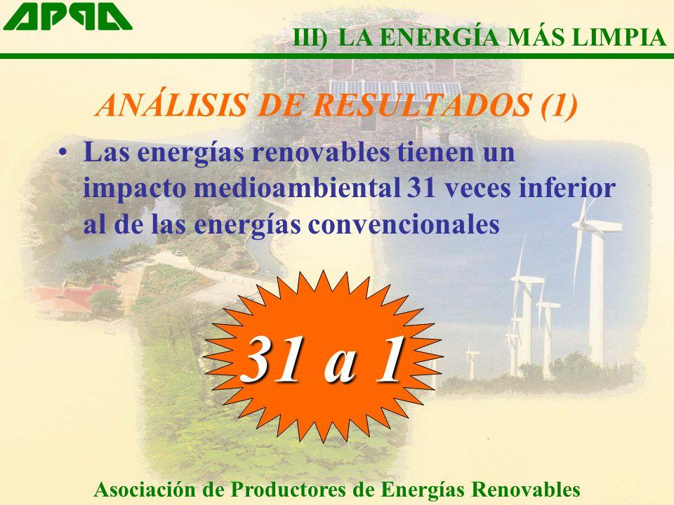 ANÁLISIS DE RESULTADOS (1) Las energías renovables tienen un impacto medioambiental 31 veces inferior al de las energías convencionales 31 a 1 Asociac