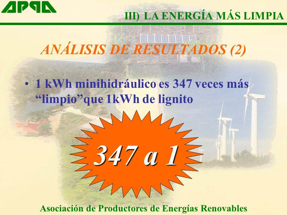 ANÁLISIS DE RESULTADOS (2) 1 kWh minihidráulico es 347 veces más limpioque 1kWh de lignito 347 a 1 Asociación de Productores de Energías Renovables II
