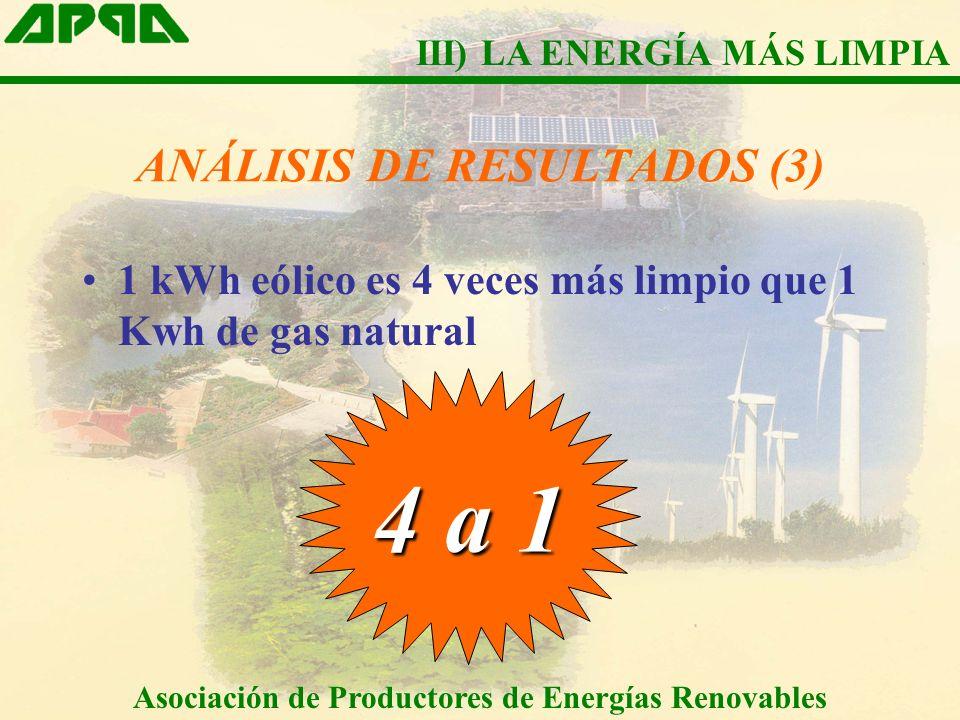 ANÁLISIS DE RESULTADOS (3) 1 kWh eólico es 4 veces más limpio que 1 Kwh de gas natural 4 a 1 Asociación de Productores de Energías Renovables III) LA