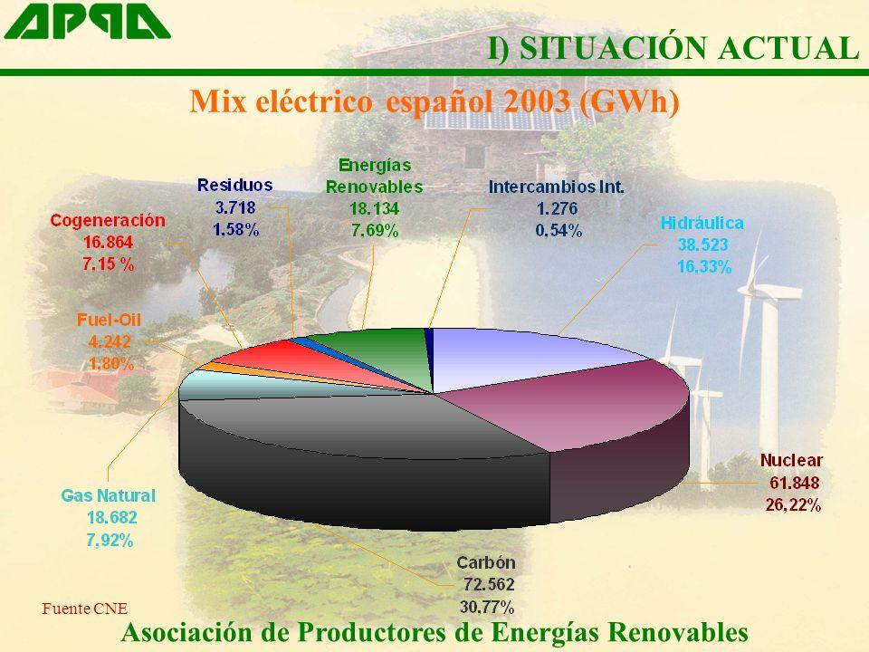 Mix eléctrico español 2003 (GWh) Asociación de Productores de Energías Renovables Fuente CNE I) SITUACIÓN ACTUAL