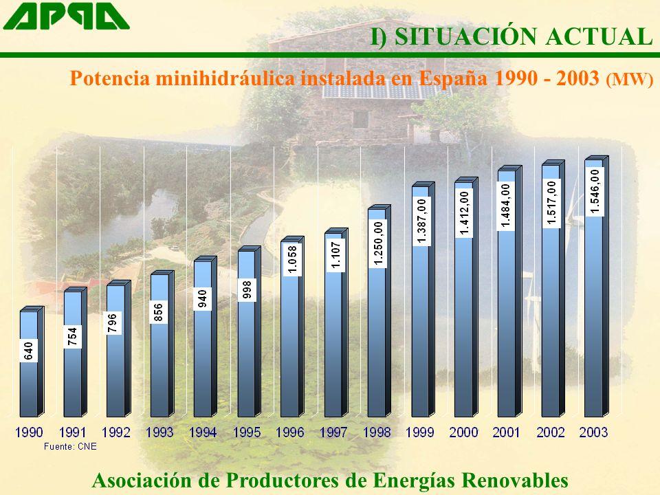 Asociación de Productores de Energías Renovables Potencia minihidráulica instalada en España 1990 - 2003 (MW) I) SITUACIÓN ACTUAL