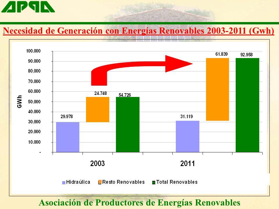 Necesidad de Generación con Energías Renovables 2003-2011 (Gwh)