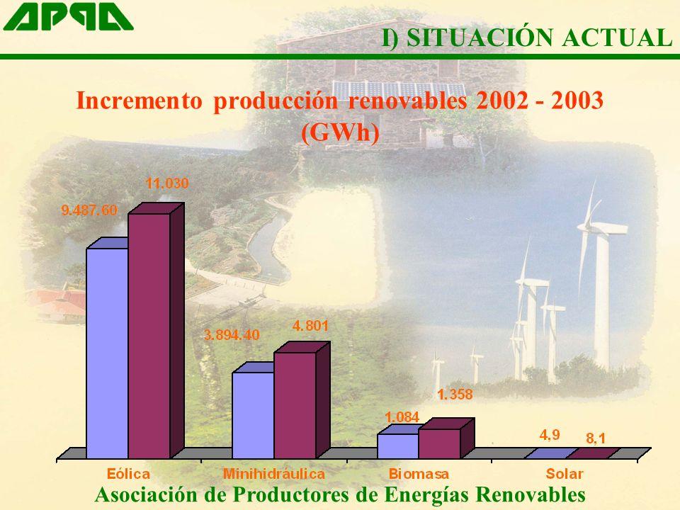 Incremento producción renovables 2002 - 2003 (GWh) Asociación de Productores de Energías Renovables I) SITUACIÓN ACTUAL