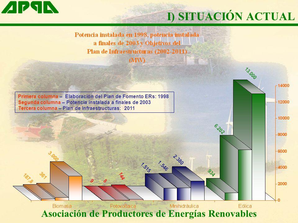 Asociación de Productores de Energías Renovables Primera columna – Elaboración del Plan de Fomento ERs: 1998 Segunda columna – Potencia instalada a finales de 2003 Tercera columna – Plan de Infraestructuras: 2011 I) SITUACIÓN ACTUAL