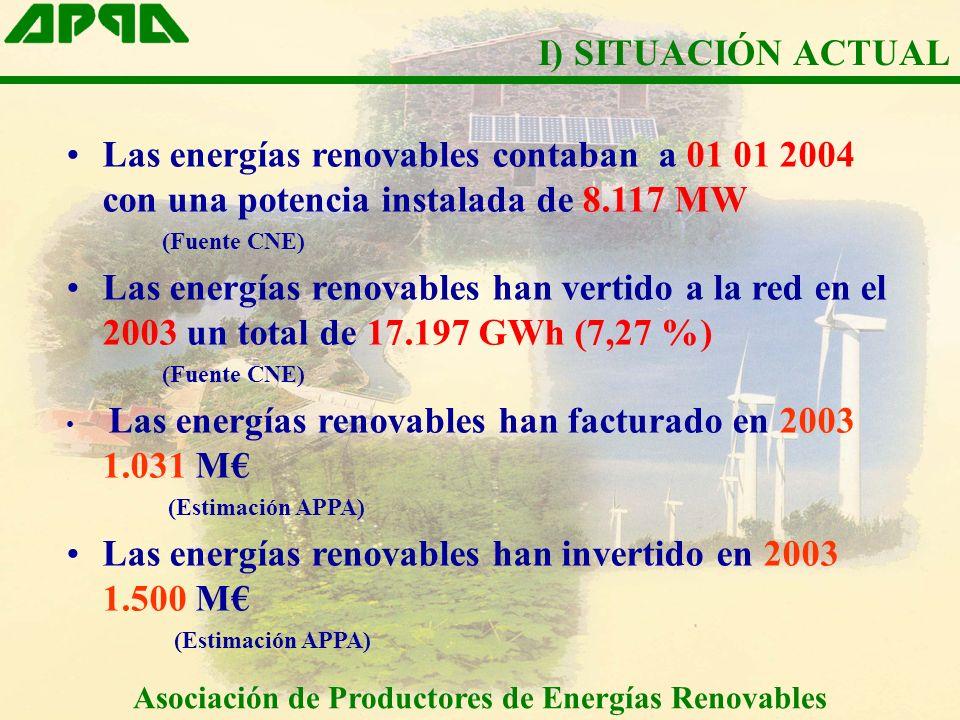 Las energías renovables contaban a 01 01 2004 con una potencia instalada de 8.117 MW (Fuente CNE) Las energías renovables han vertido a la red en el 2003 un total de 17.197 GWh (7,27 %) (Fuente CNE) Las energías renovables han facturado en 2003 1.031 M (Estimación APPA) Las energías renovables han invertido en 2003 1.500 M (Estimación APPA) I) SITUACIÓN ACTUAL