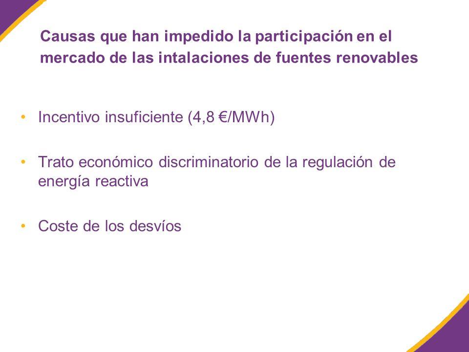 Causas que han impedido la participación en el mercado de las intalaciones de fuentes renovables Incentivo insuficiente (4,8 /MWh) Trato económico discriminatorio de la regulación de energía reactiva Coste de los desvíos