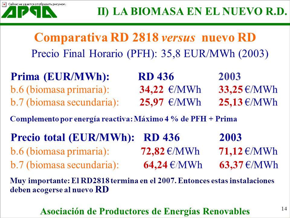 14 Precio Final Horario (PFH): 35,8 EUR/MWh (2003) Prima (EUR/MWh): RD 436 2003 b.6 (biomasa primaria): 34,22 /MWh 33,25 /MWh b.7 (biomasa secundaria)