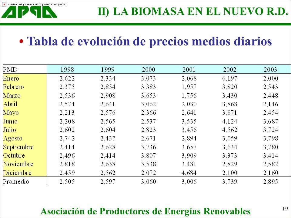 19 Tabla de evolución de precios medios diarios II) LA BIOMASA EN EL NUEVO R.D. Asociación de Productores de Energías Renovables