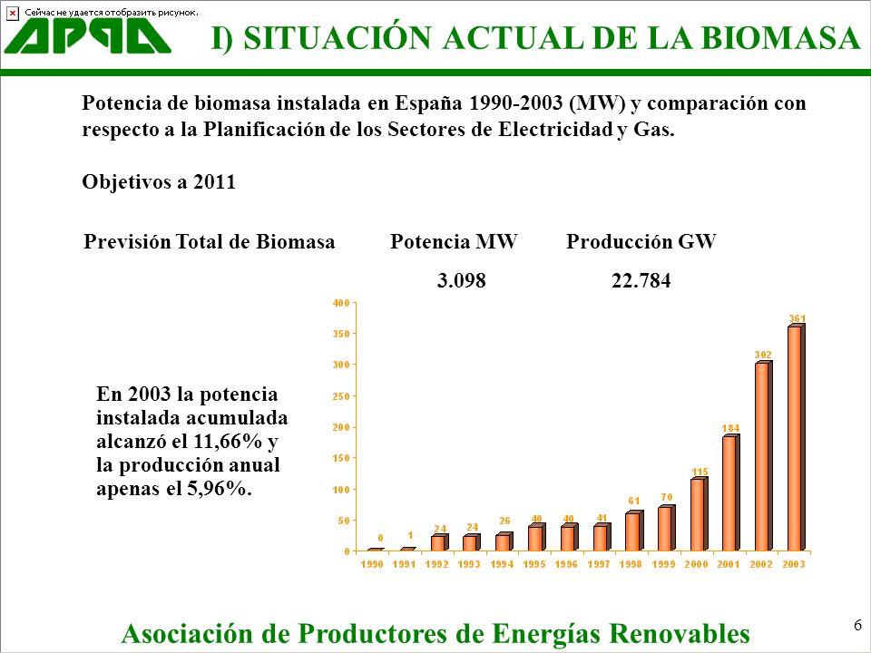 6 Asociación de Productores de Energías Renovables I) SITUACIÓN ACTUAL DE LA BIOMASA Potencia de biomasa instalada en España 1990-2003 (MW) y comparac