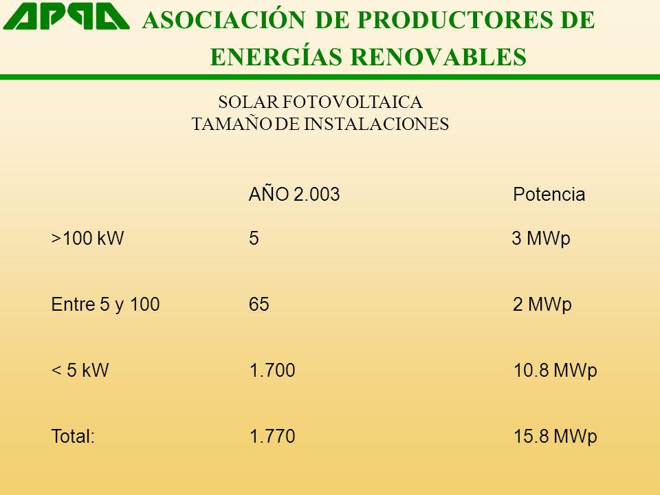 ASOCIACIÓN DE PRODUCTORES DE ENERGÍAS RENOVABLES SOLAR FOTOVOLTAICA TAMAÑO DE INSTALACIONES AÑO 2.003Potencia >100 kW5 3 MWp Entre 5 y 100652 MWp < 5 kW1.70010.8 MWp Total: 1.77015.8 MWp