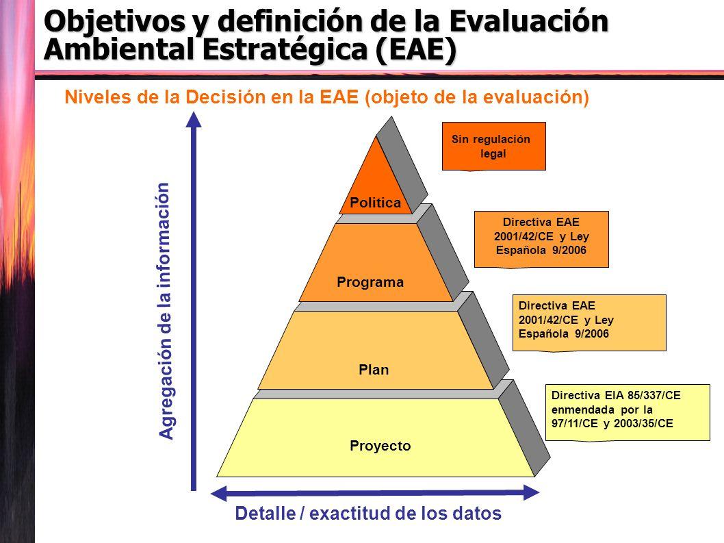 Niveles de la Decisión en la EAE (objeto de la evaluación) Programa Plan Politica Proyecto Agregación de la información Detalle / exactitud de los datos Sin regulación legal Directiva EAE 2001/42/CE y Ley Española 9/2006 Directiva EIA 85/337/CE enmendada por la 97/11/CE y 2003/35/CE Objetivos y definición de la Evaluación Ambiental Estratégica (EAE)